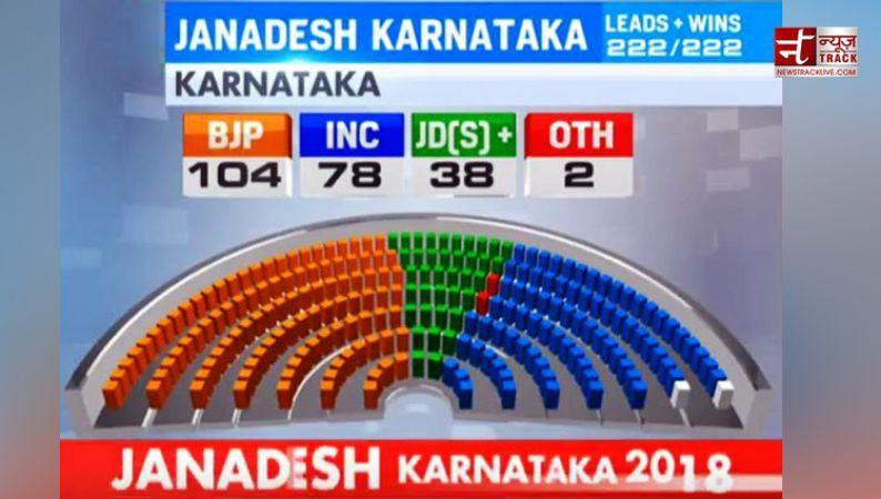 कर्नाटक अब तक: सिद्दारमैया का इस्तीफा, बीजेपी 104 कांग्रेस 78 जेडीएस 38 सीटों पर जीती