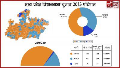 2013 में 7 फीसदी बढ़ा था बीजेपी का वोट प्रतिशत