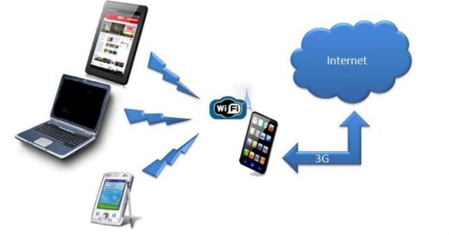 अब तक का सबसे सस्ता अनलिमिटेड 3G इंटरनेट प्लान