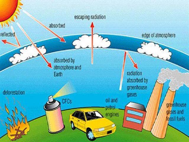 ग्लोबल वार्मिंग के Cause and Effect के बारे जानना होगा बेहद जरूरी