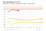 World heats up, as 2016 being the Hottest year