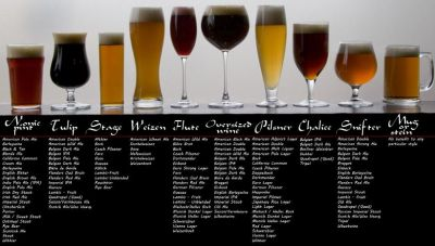 International Beer Day: Benefits of Beer And Its Types