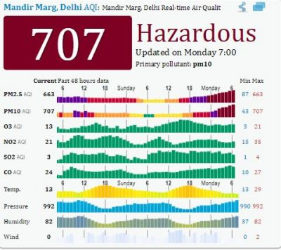 Delhiites face 'Hazardous' Diwali: Delhi-NCR air quality crosses red line, air quality falls into the poor category