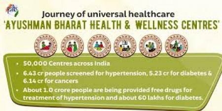 India reaches milestone of 50000 Ayushman Bharat HWCs
