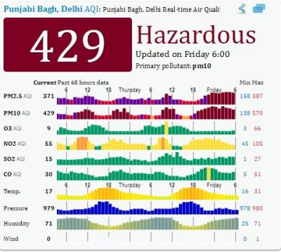 Delhi air quality remains 'very poor' Experts predict it will same next 3 days