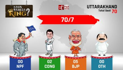 Uttarakhand Election Poll 2017: BJP is ahead of Congress by 3