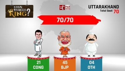 Uttarakhand Election result 2017: 70/70 seat manipulation are over, BJP is at the top