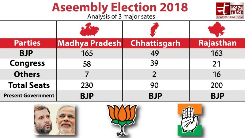 Assembly Elections 2018: Study of the Current political scenario on three big states