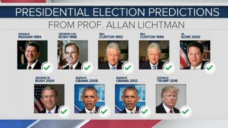 अमेरिकी चुनाव 2020 पर एलन लिक्टमैन की भविष्यवाणी