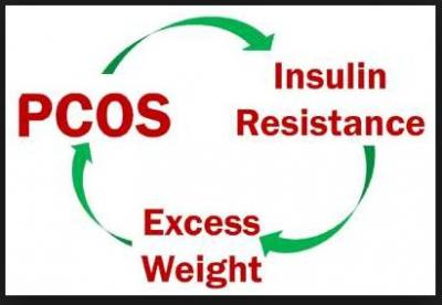 PCOS and Weight Management is a common growing problem among young girls; care this way