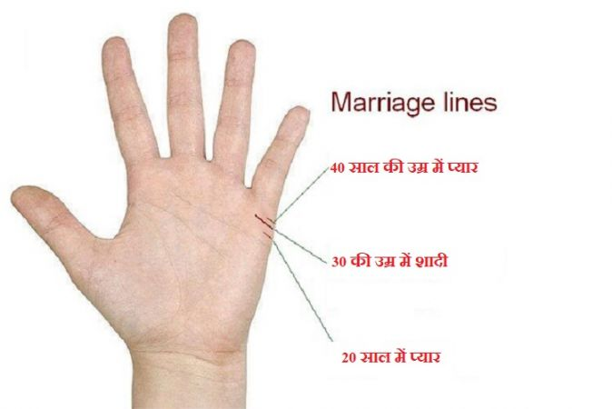 ये रेखा देखकर आप भी जान लें कि आपकी शादी कब और कैसी होगी ?