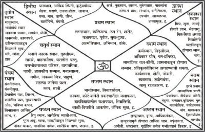 Know how to see 'Kundli', this is the right way