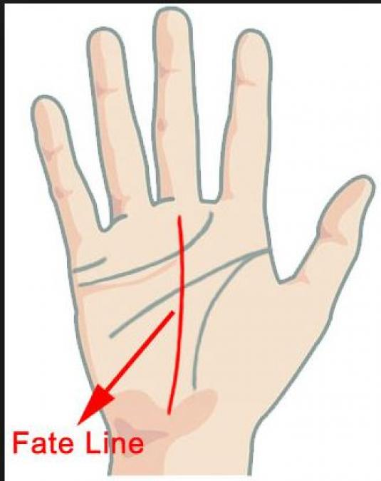 Check what your Palmistry reveals about your Fate….detail with pics inside