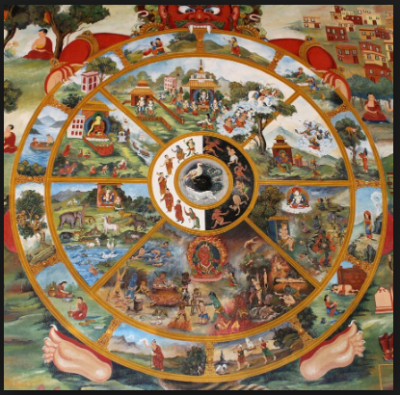 The Six Realms of Desire described in Buddhism by Wheel of Life