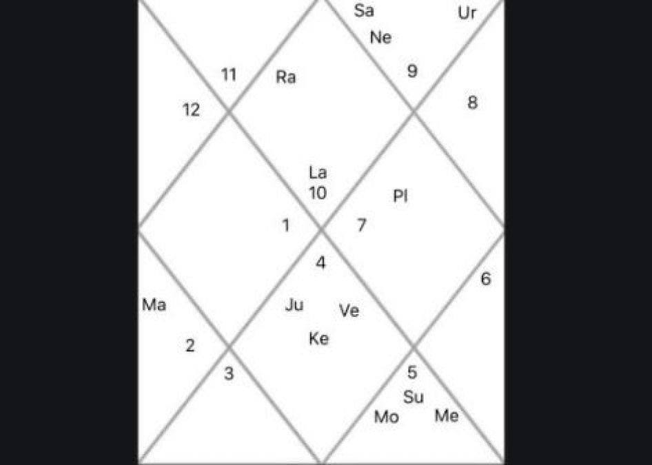 Know what the twelve houses in astrology